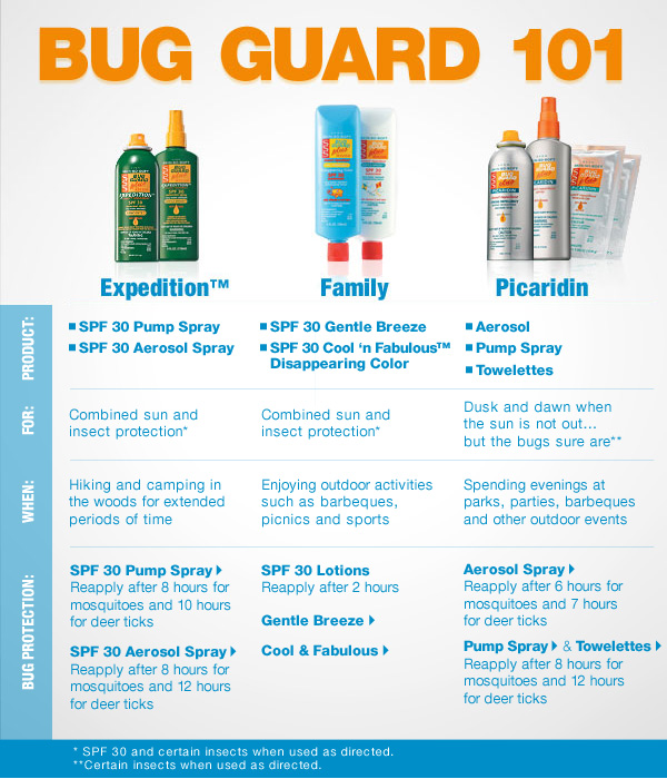 Avon Bug Guard 101